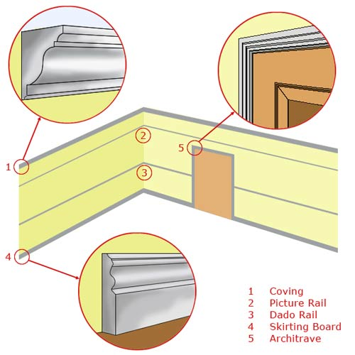 Different types of architectural mouldings