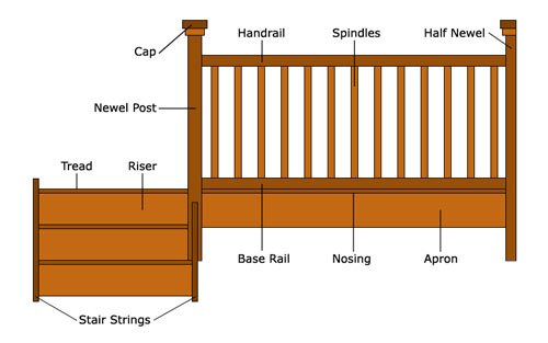 Balustrade profile
