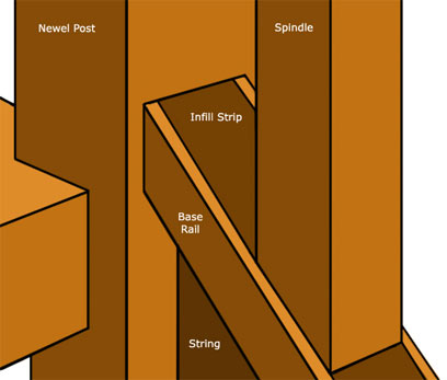 Base rail joining newel base