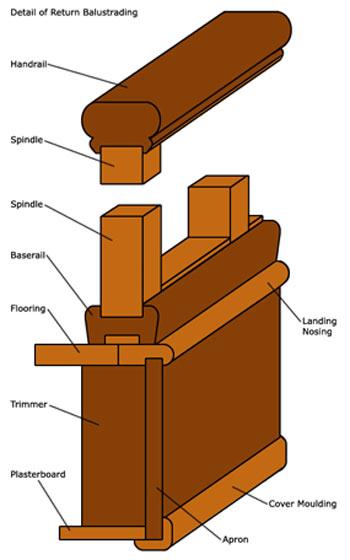 Profil de balustrade