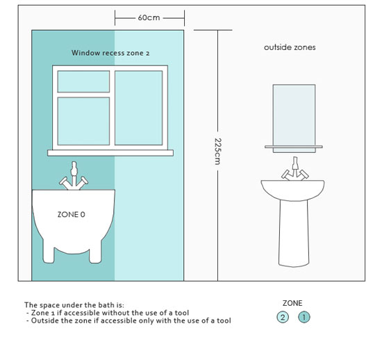 Electrical safe zones around bath