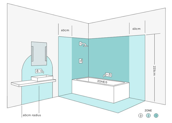 UK Electrical Zones in Bathrooms