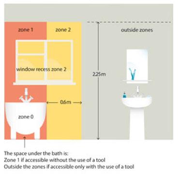 Electrical Safe Zone Diagram - Gramban Mohammedshrine Wiring 101 on