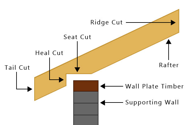 Three cuts needed for a roofing rafter