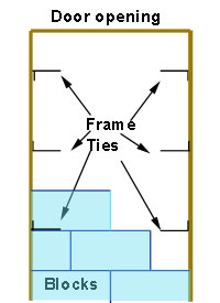Position of frame ties