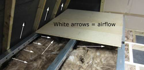 Air must be allowed to flow under loft flooring boards to stop condensation forming on underside of floorboards