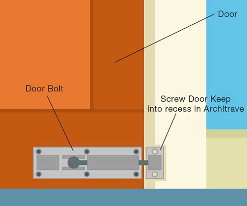 Fix door keep into recess in architrave