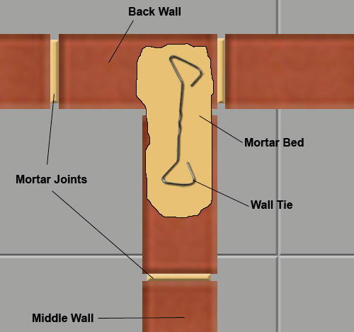 Wall tie set in mortar bed
