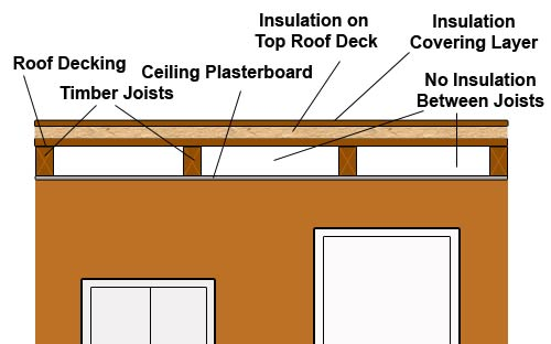 Warm air flat roof with air flow