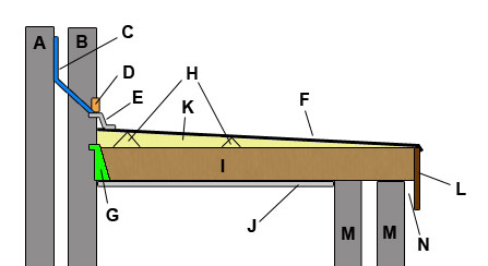 Lean to flat roof section showing all component parts