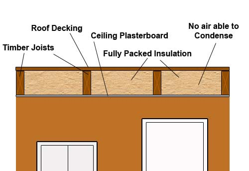 Warm flat roof fully packed with insulation