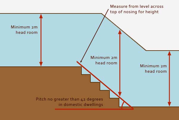 Minimum head height regulations for stairs and landings