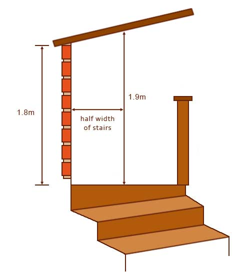Reduced height allowances for loft conversions