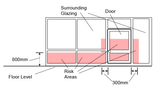 Areas of risk around a door