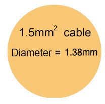The cross sectional area of the live or neutral wire in a 1.5mm cable