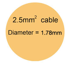 The cross sectional area of the live or neutral wire in a 2.5mm cable
