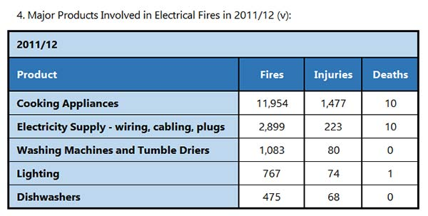 Reasons For Electrical Fires In Homes