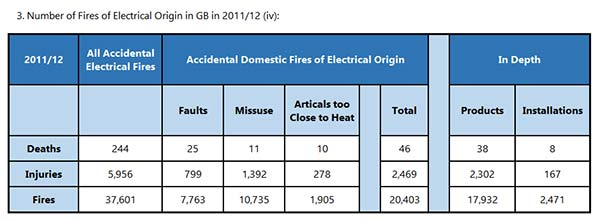 Electric cable sizes and amp ratings electrical resistance and number of fires of electrical origin in uk and gb greentooth Images