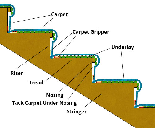 Gripper, underlay and carpet layed on stairs