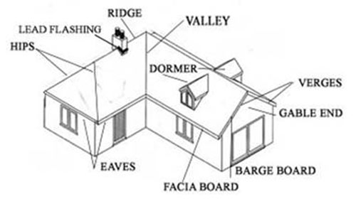 Different parts of a roof