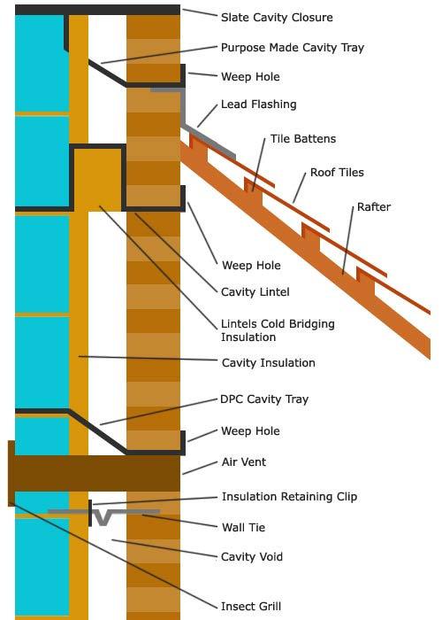 Wall Insulation Diagram : Diagram of cavity wall images how to guide and refrence