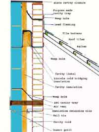 Cavity Wall Insulation DIY Installation Guide DIY Doctor - Brick cavity wall construction
