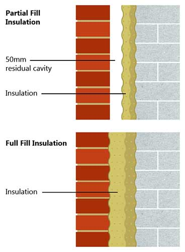 Options for cavity fill
