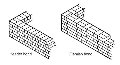 Header bond and Flemish bond brick wall