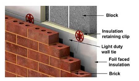 Cavity insulation retaining clips