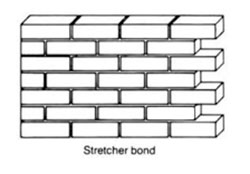 Stretcher bond brick wall