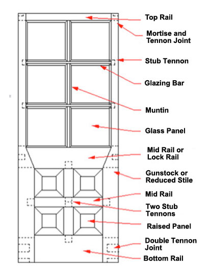Parts of an external door