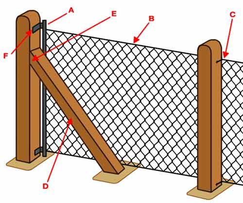 Diagram of chain link to concrete posts