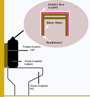 Diagram of timber frame