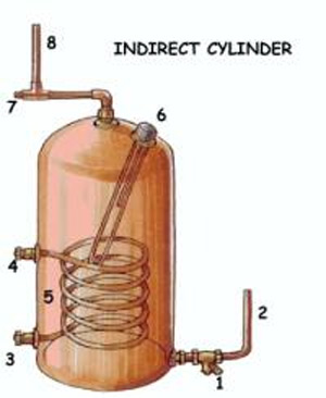 Cross section of hot water cylinder