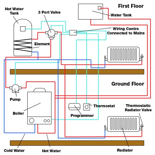 Central Heating And Hot Water Electrical Diagram: Central Heating Fault Finding and Fault Repair for DIY Enthusiasts rh:diydoctor.org.uk,Design
