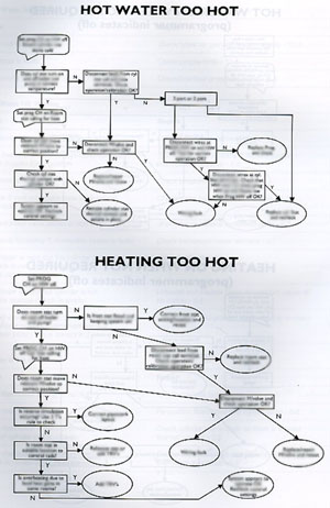 Fault Finding book page example of flow diagram for diagnosing hot water and heating too hot