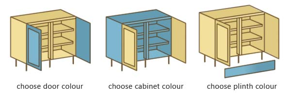 Choosing the finishing colours of kitchen units