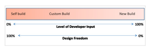 The build continuum