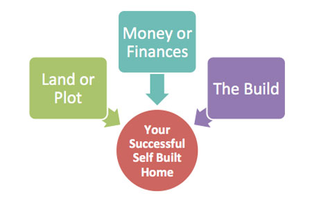 Key elements to a successful self build