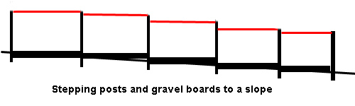 Stepping of fence boards and gravel boards