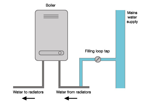 Combi Boilers | What are Combination Boilers and How do They Work ...