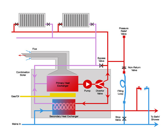 How a combination boiler works