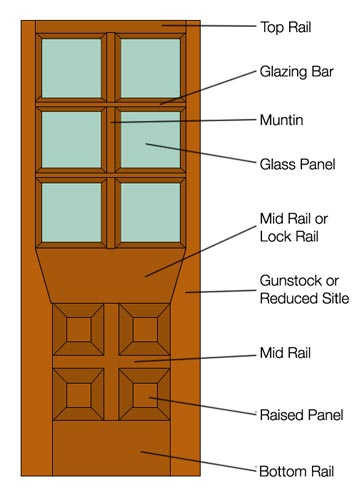 Different parts that make up a door