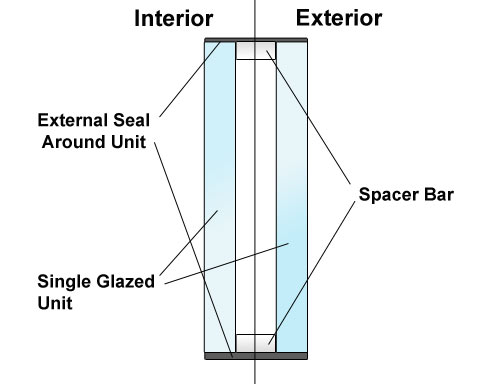 Cross section of a double glazed unit