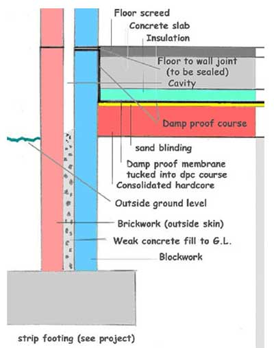 Foundation cross section for concrete floor