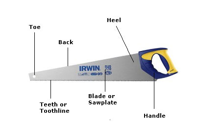 Different parts of a saw
