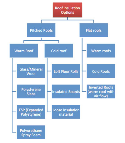 Options for insulating a roof