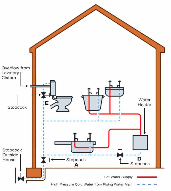 Domestic direct water system