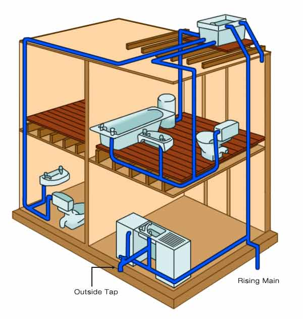 cold water systems including indirect cold water systems and direct mobile home water system diagram domestic water system