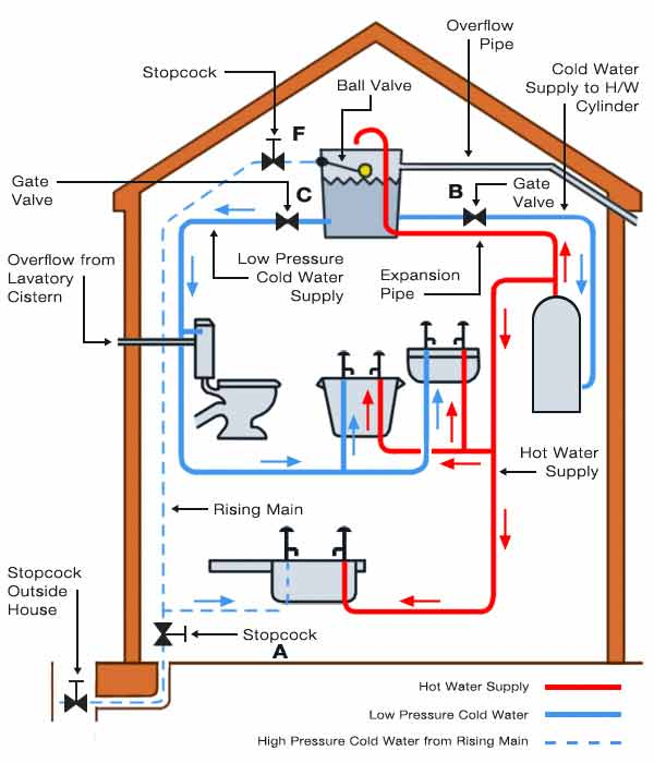 cold water systems including indirect cold water systems and direct cold water systems found in